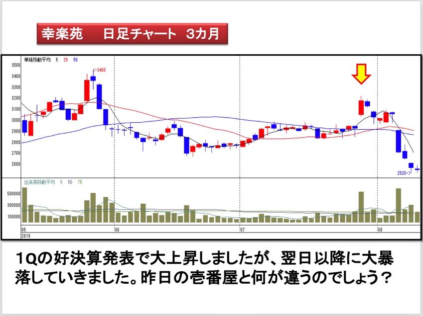 チャート2