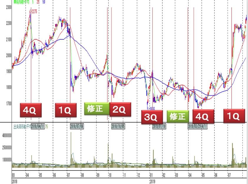 決算と株価