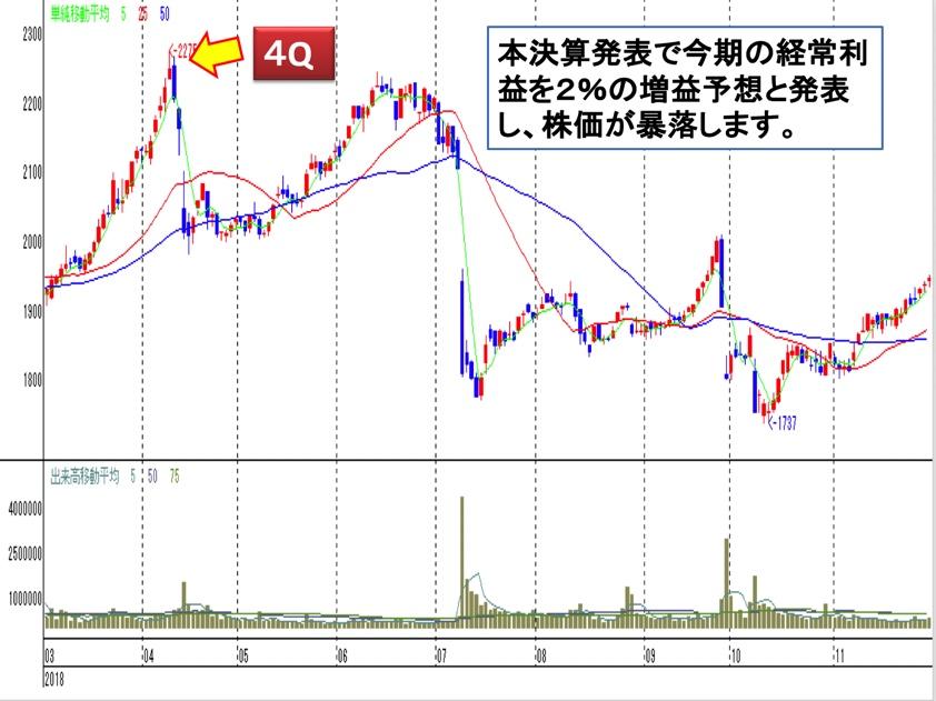 吉野家 株価 チャート